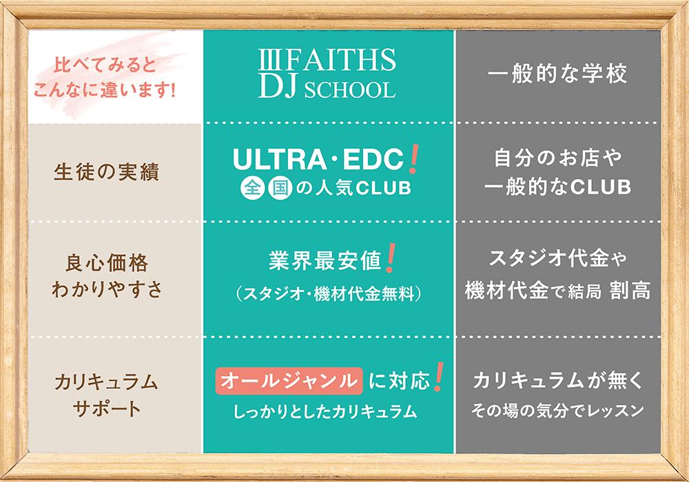 Ⅲ FAITHS DJ SCHOOLの特徴